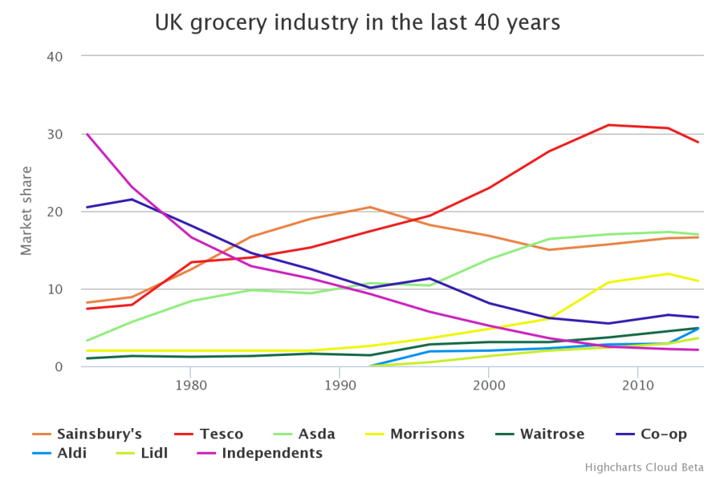 UK Grocery Industry in the last 40 years